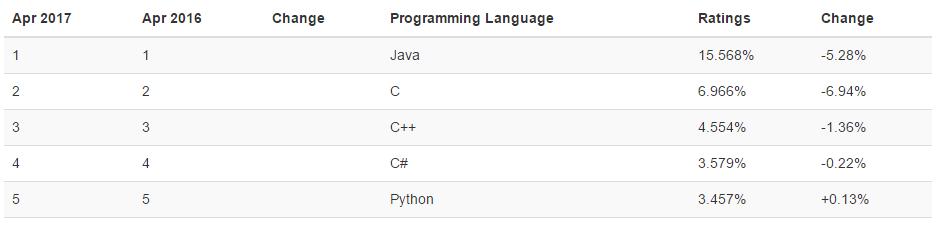 Imagen 0 en Videotutorial: Por qué aprender Python